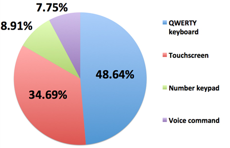 Grafico encuesta
